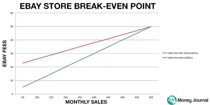 eBay store break even point