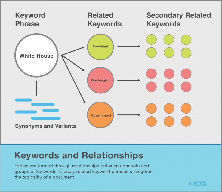 Keyword relationships