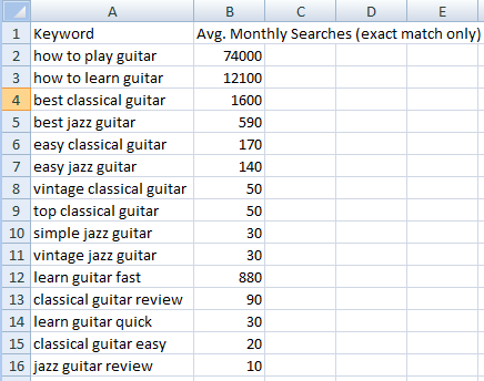 preliminary keyword research