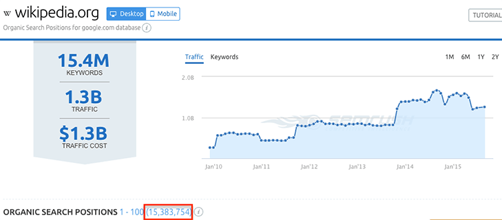 Wikipedia organic traffic
