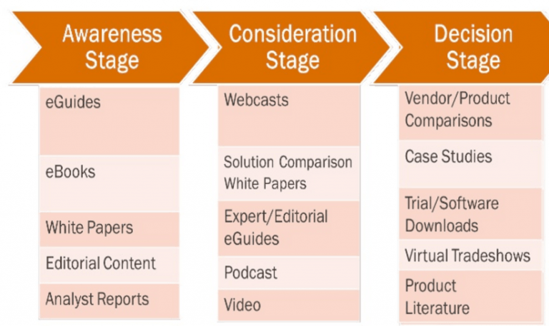 content types for buyer's journey