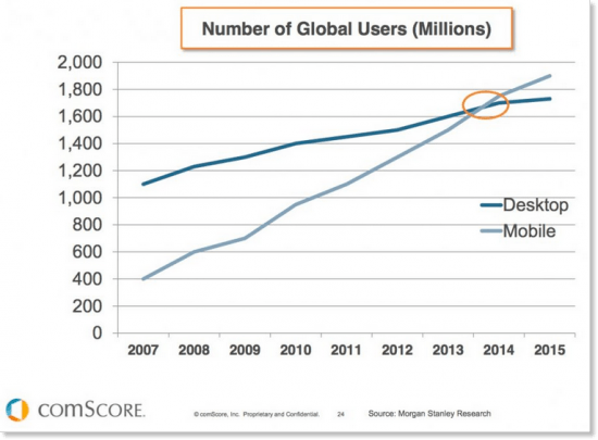 mobile-stats-vs-desktop-users-global-550x405