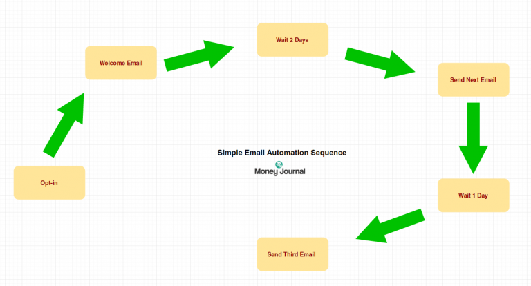 email marketing automation workflow