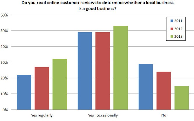 do-you-read-online-customer-reviews-to-determine-whether-a-local-business-is-a-good-business
