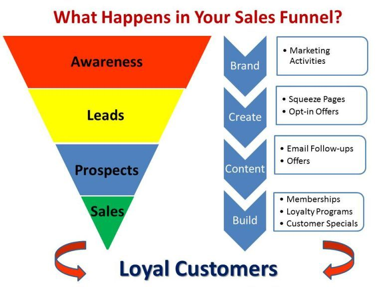 sales funnels  master each stage to maximize revenue