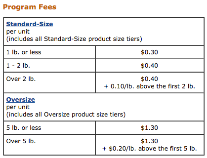 fba inventory placement fees
