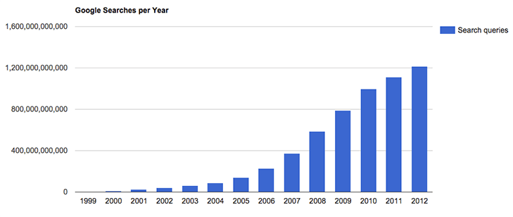 number of Google search per year