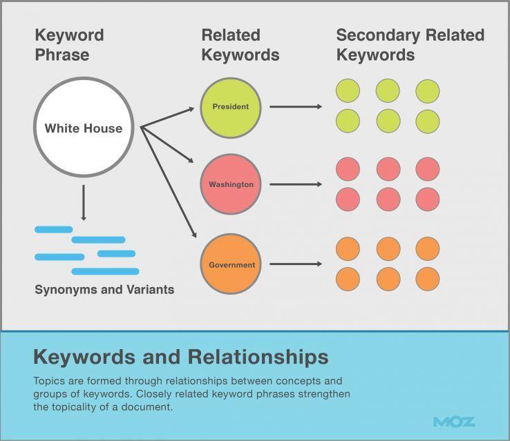 Keyword relationships