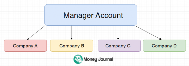 adwords manager account explained