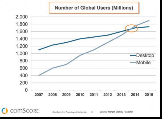 mobile-stats-vs-desktop-users-global-550x405-1