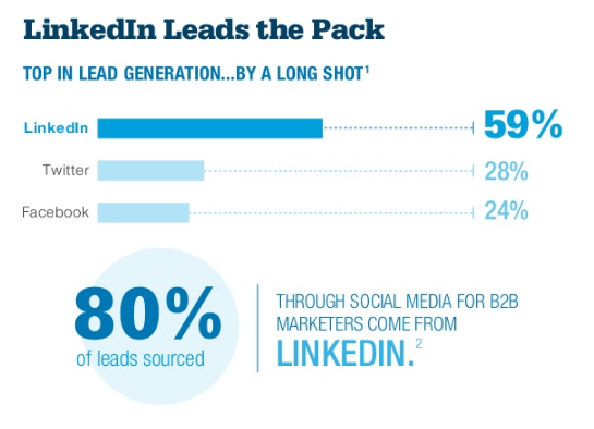 linkedin-b2b-statistics-on-lead-generation