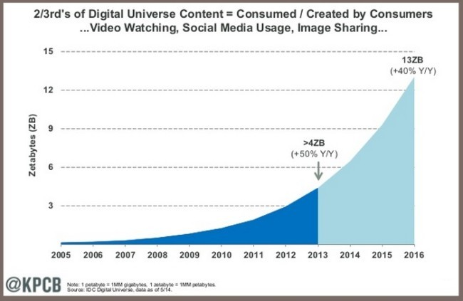 digital-content-growth-2014-mary-meeker-idc-e1447642796790