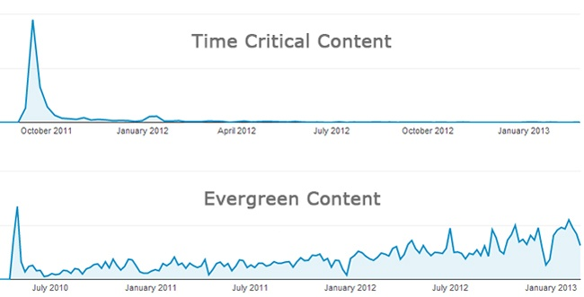 time-critical-evergreen-content